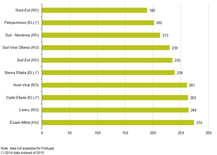 Fig_3_EU-28_regions_with_the_lowest_number_of_passenger_cars_per_1000_inhabitants,_NUTS_2_level,_2015