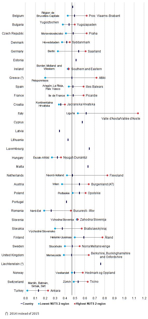 Figure_1_Regional_disparities_in_the_number_of_passenger_cars_per_inhabitant,_NUTS_2_level,_2015