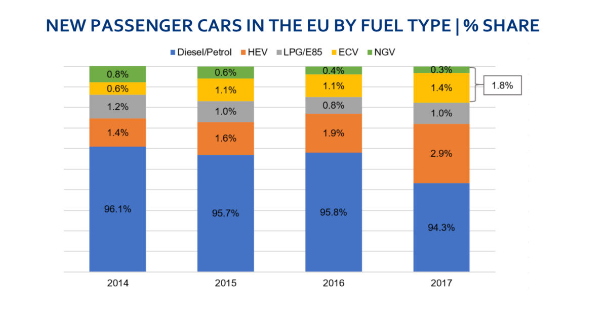 ACEA: Automakers set the pace of the transition to electric vehicles in Europe